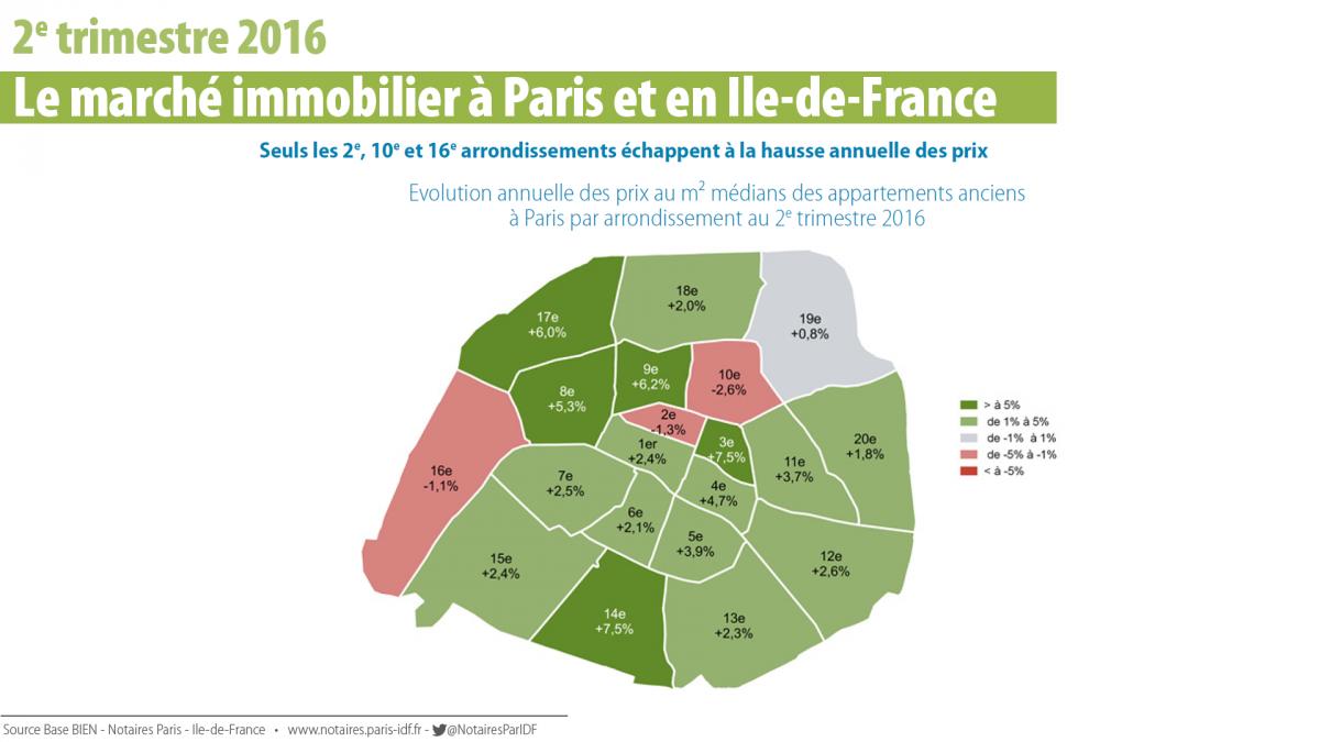 Marché immobilier à Paris  les chiffres à connaître   Chambre de ...